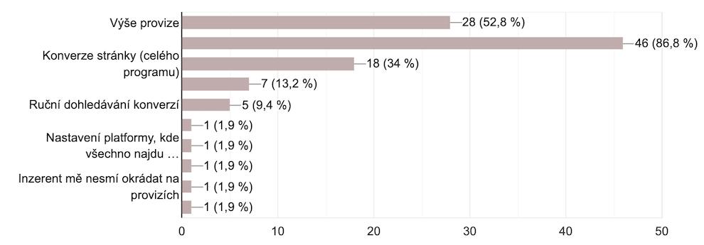 Průzkum affiliate marketingu co rozhoduje při zapojení doprogramu
