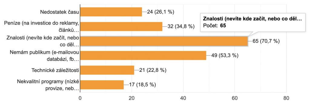 Průzkum affiliate marketingu proč nepropagovat